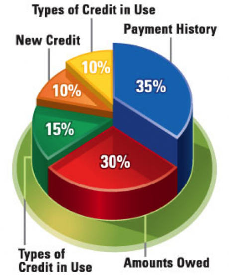 23 3d pie chart credit mix